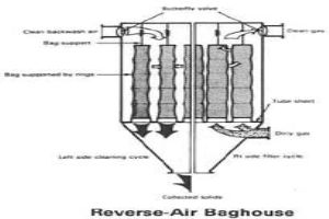 Reverse Air Bag House Dust Collector Filters Bags